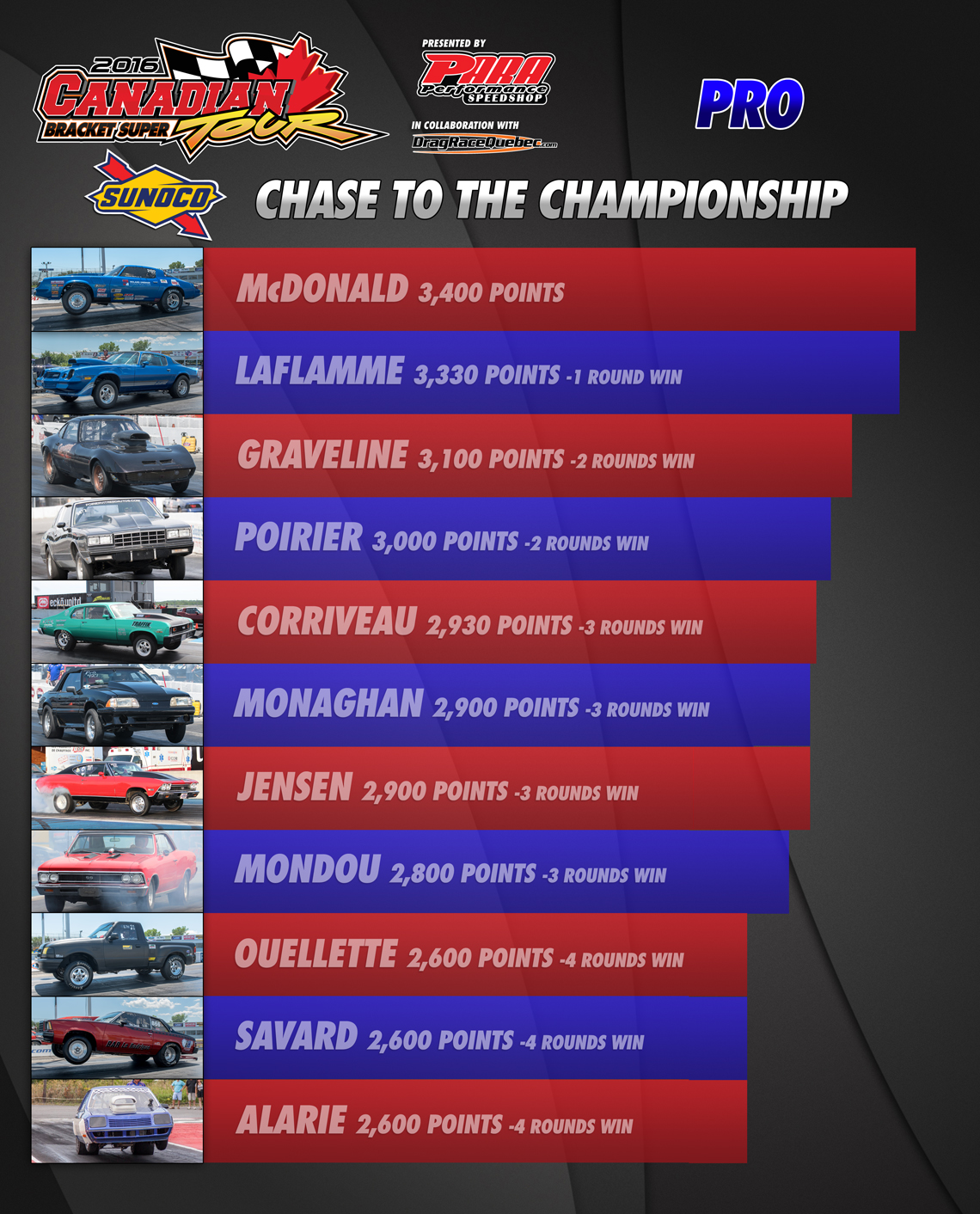 2016 - Chase to the championship Pro