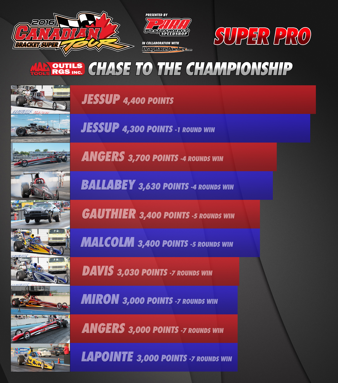 2016 - Chase to the championship Super Pro