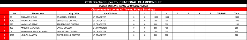 Bracket Super Tour - 2018 Ogilvie Auto Jr Dragster Points Standi