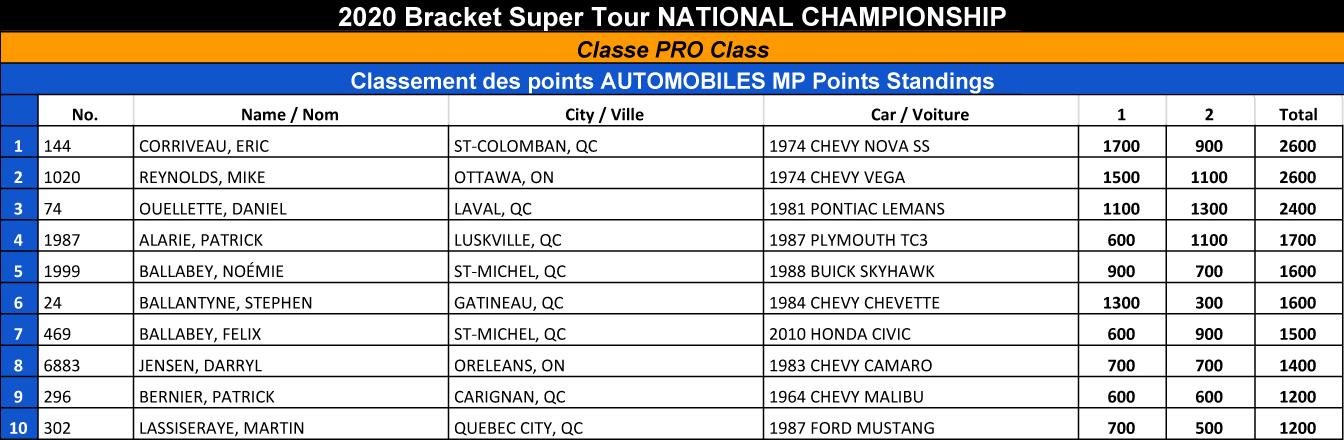 Bracket Super Tour - 2020 Pro Points Standings