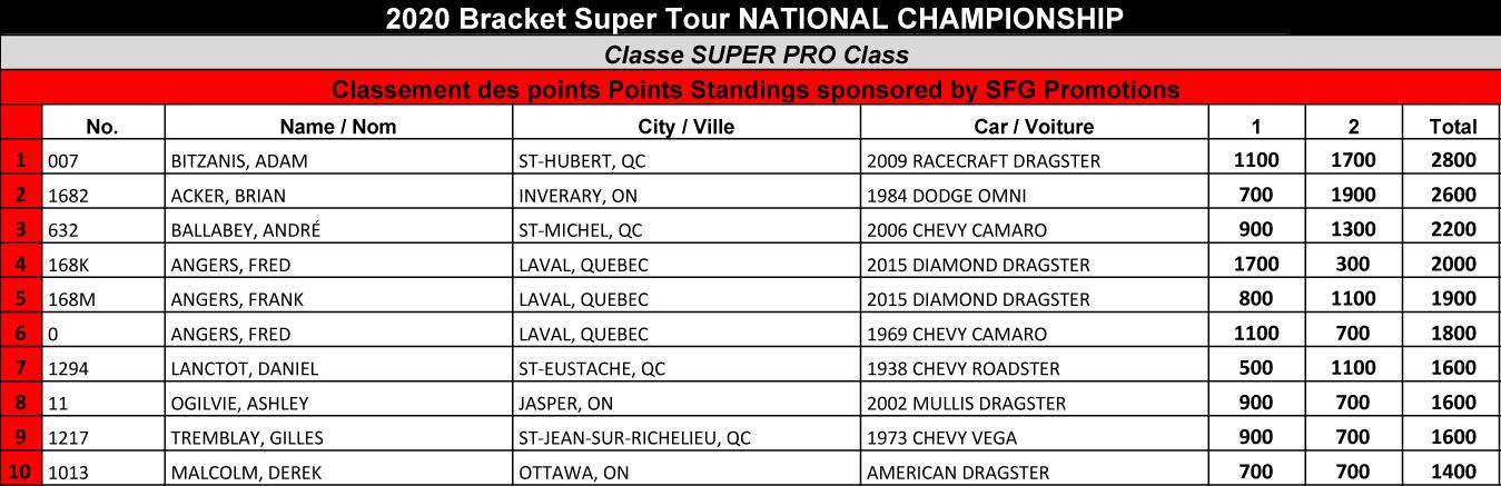 Bracket Super Tour - 2020 Super Pro Points Standings