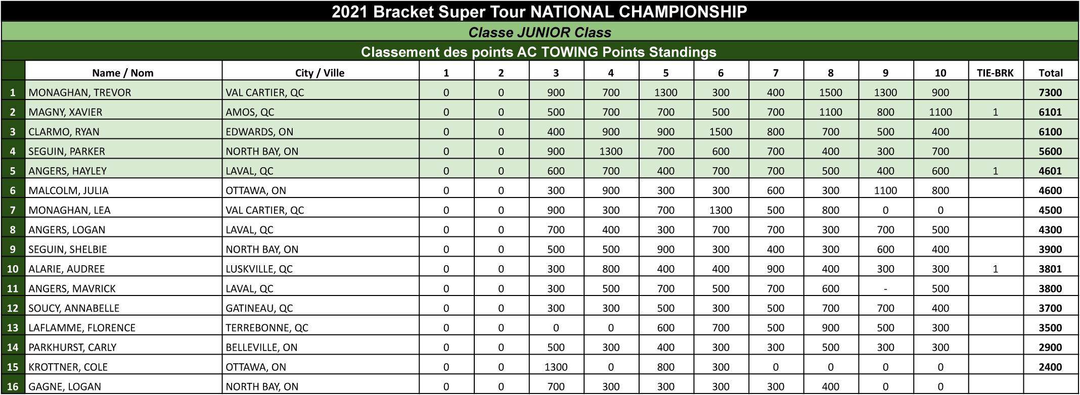 Bracket Super Tour - 2021 Junior Points Standings FINAL