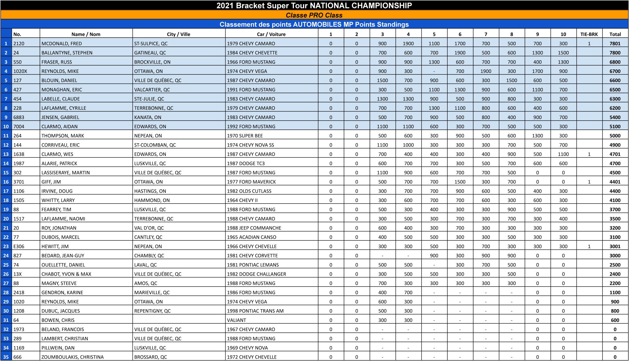 Bracket Super Tour - 2021 Pro Points Standings FINAL