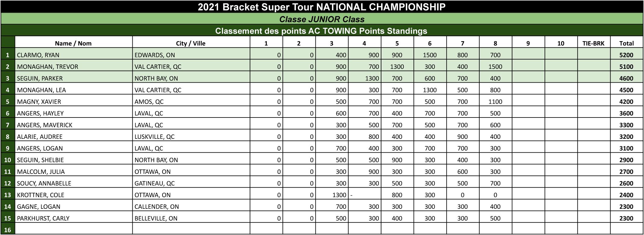 Bracket Super Tour - 2021 Junior Points Standings